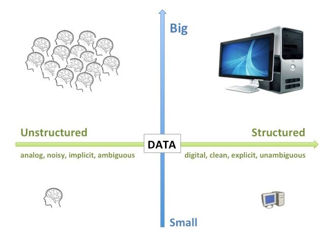 Esquema dos ejes sobre Big Data